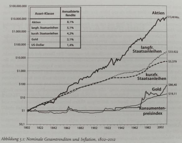 Aktien Rendite langfristig nominal