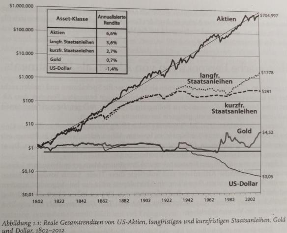 Aktien Rendite langfristig real