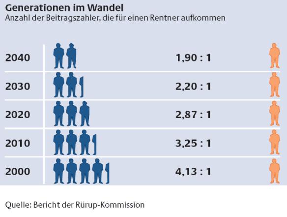 Demografischer Wandel Deutschland