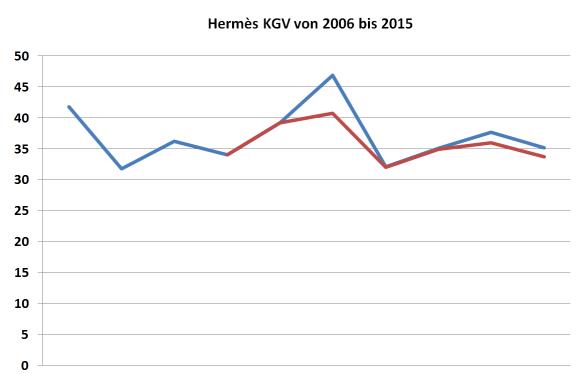 Hermès KGV