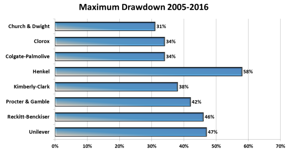 Maximum Drawdown Church & Dwight Peergroup