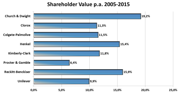 Shareholder Value Church & Dwight Peergroup