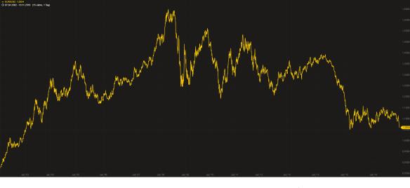 Euro US-Dollar