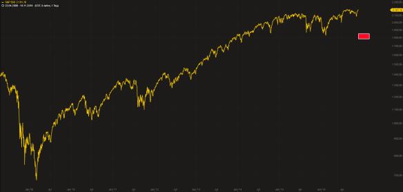 S&P 500 Ziel