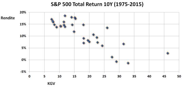 S&P 500 Rendite KGV