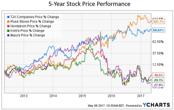 Aktienkurs Konkurrenz