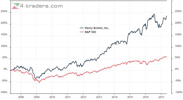 Henry Schein S&P 500