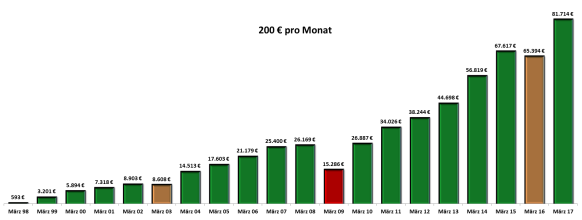 200-euro-pro-monat