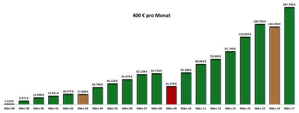 400-euro-pro-monat