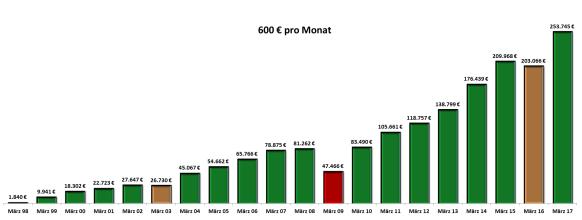 600-euro-pro-monat