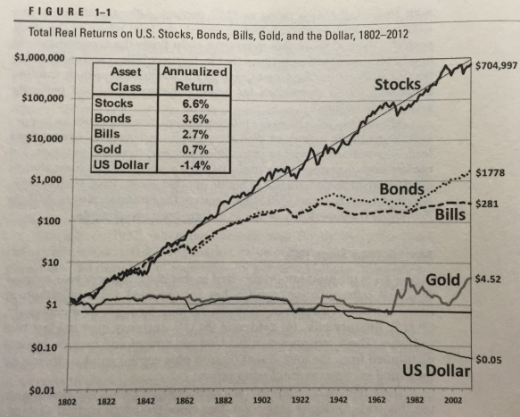 Aktien vs Gold
