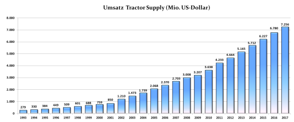 Umsatz Tractor Supply