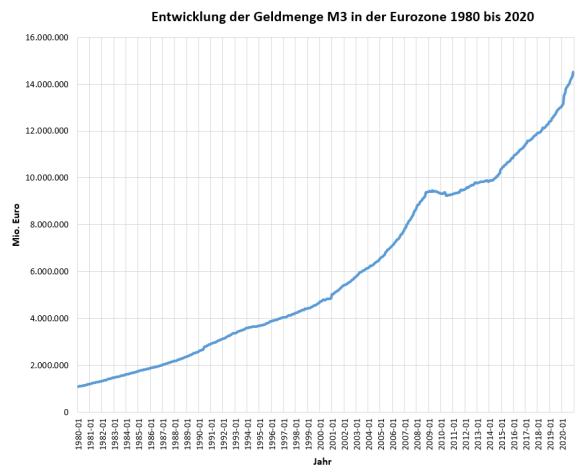 geldmenge-m3-eurozone