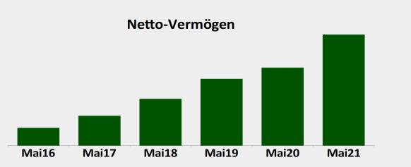 Netto Vermoegen 20210531